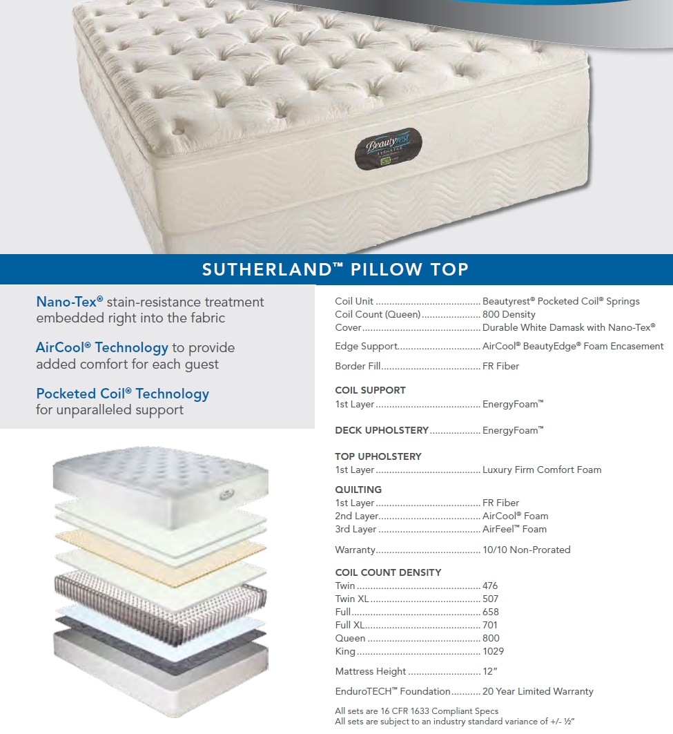 Sutherland Pillow Top Mattress